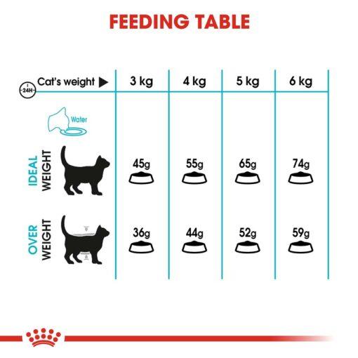 rc fcn urinary cv eretailkit 5 - Royal Feline Care Nutrition Urinary Care