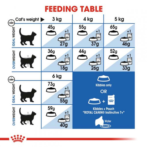 rc fhn indoor7 cv eretailkit 4 1 - Royal Canin - Feline Health Nutrition Indoor 7+ Years