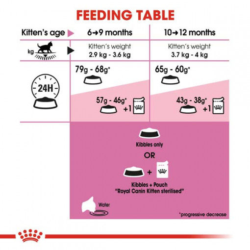 rc fhn kittensterilised cv eretailkit 4 - Royal Canin - Feline Health Nutrition Kitten Sterilised