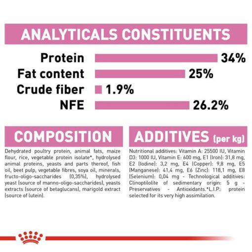 rc fhn m b cv eretailkit 7 1 - Royal Canin - Feline Health Nutrition Mother And Babycat