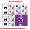 rc fhn sensible33 cv eretailkit 4 - Royal Canin - Feline Health Nutrition Sensible