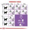 rc fhn sterilised37 cv eretailkit 4 1 - Royal Canin - Feline Health Nutrition Sterilised