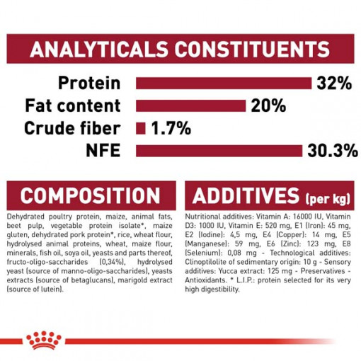 rc shn puppymedium cv eretailkit 7 2 - Royal Canin - Size Health Nutrition Medium Puppy