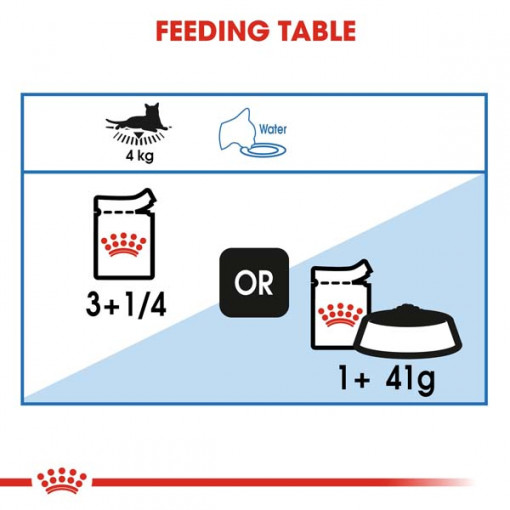rc fcn wet ultralightgravy cv eretailkit 5 - Royal Canin - Feline Care Nutrition Light Weight Gravy