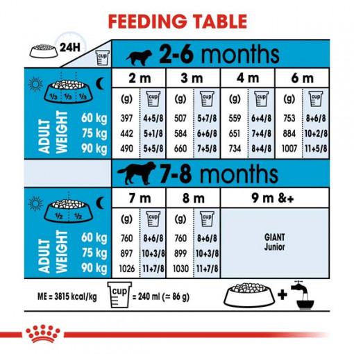 rc shn puppygiant cv eretailkit 5 - Royal Canin - Size Health Nutrition Giant Puppy