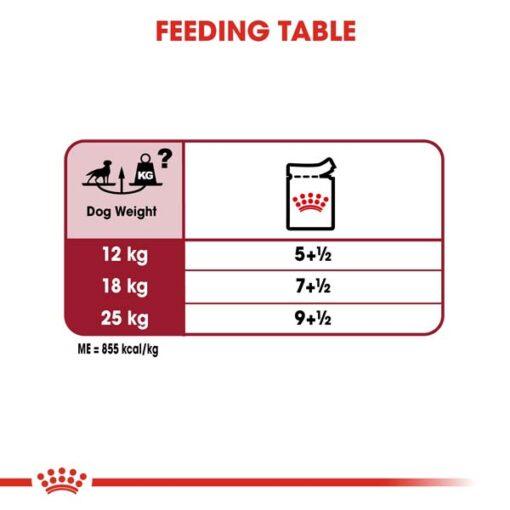 rc shn wet mediumadult cv eretailkit 5 - Royal Canin - Size Health Nutrition Medium Adult