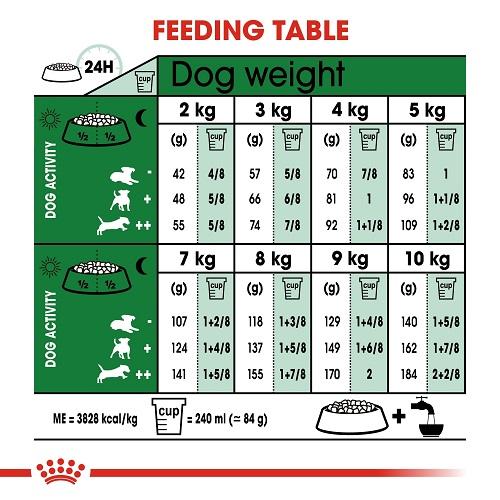 rc shn ageingmini12 cv eretailkit 4 - Royal Canin - Size Health Nutrition Mini Ageing 12+