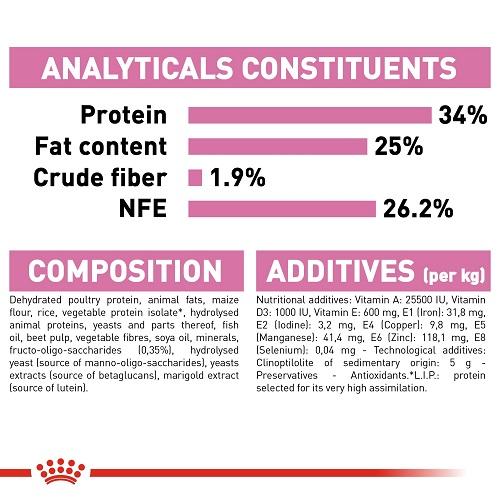 rc fhn m b cv eretailkit 7 3 - Royal Canin Feline Health Nutrition Mother & Babycat 4 Kg